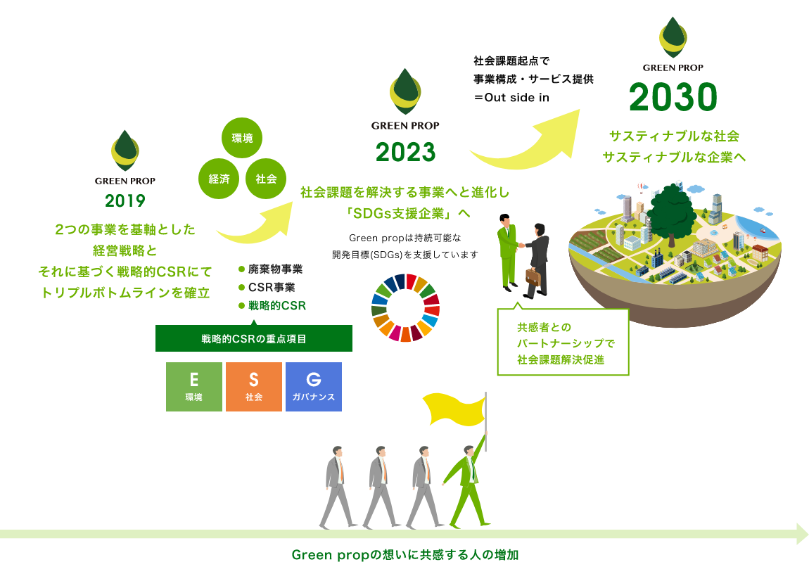Green prop Sustinable Way to 2030