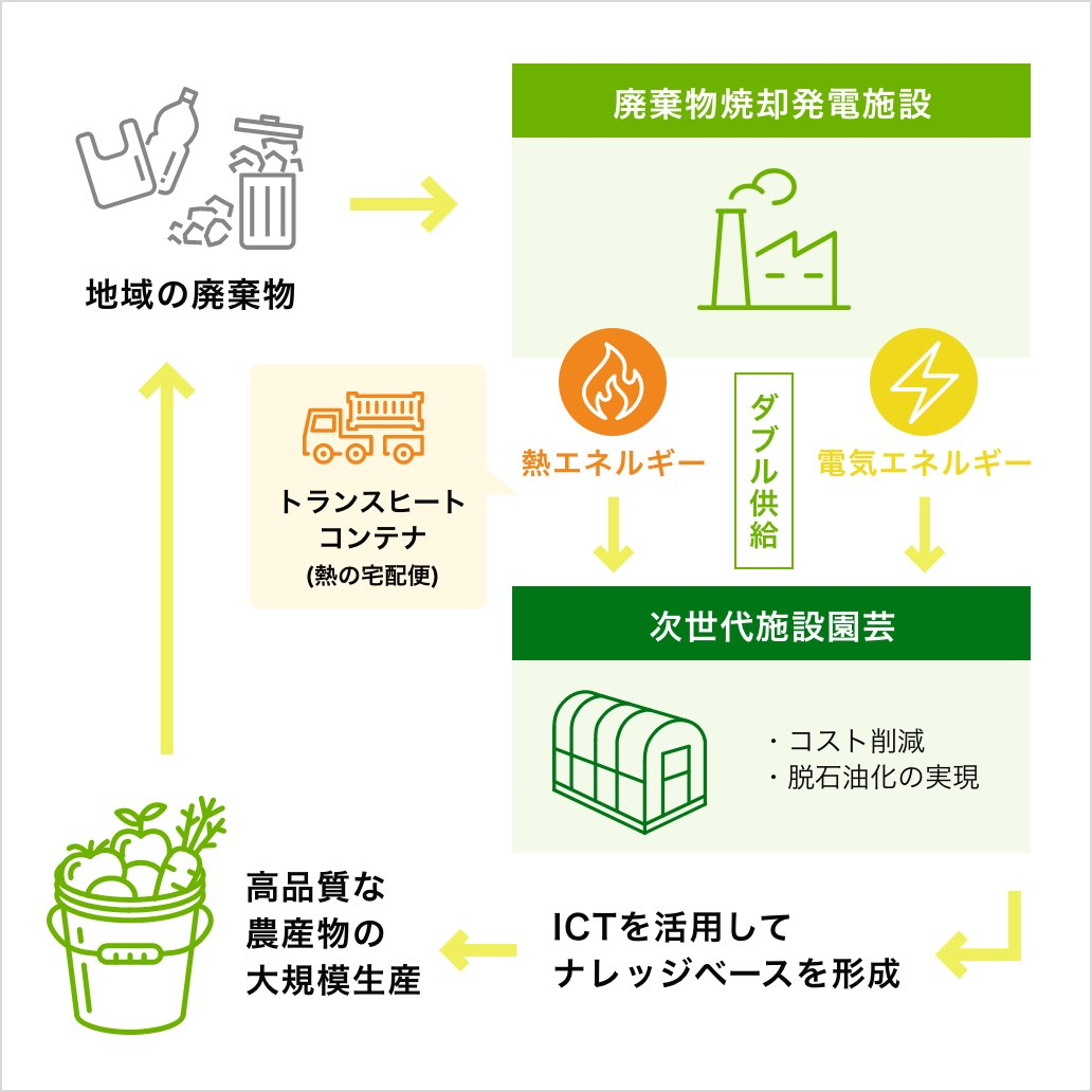 リサイクル熱エネルギーの新しい活用